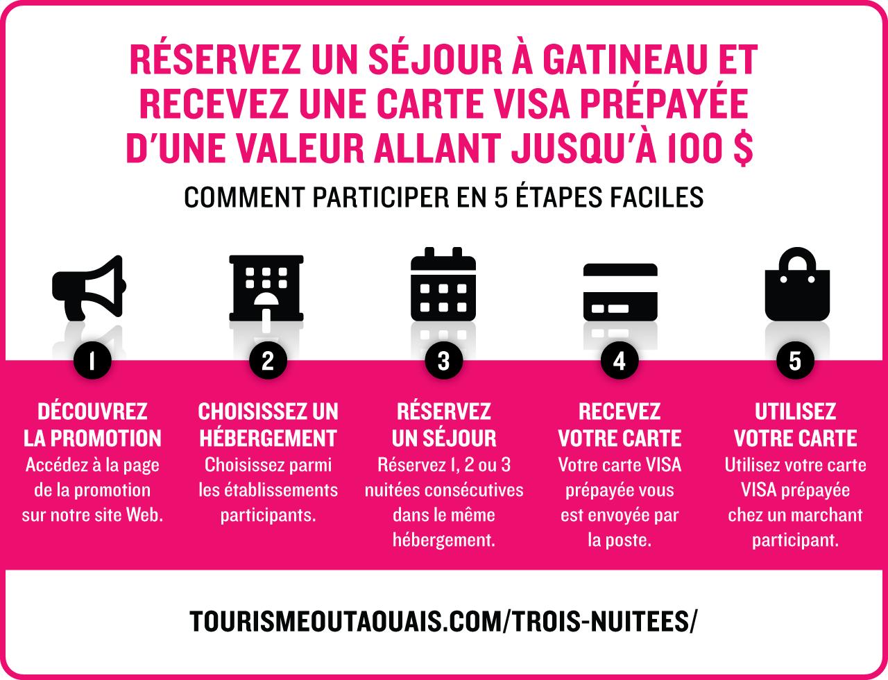 Réservez 3 nuitées à Gatineau et obtenez une carte prépayée VISA de 100 $